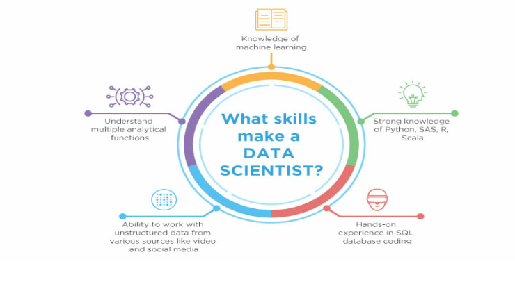 Top Skills To Master For A Promising Tech Career in 2021