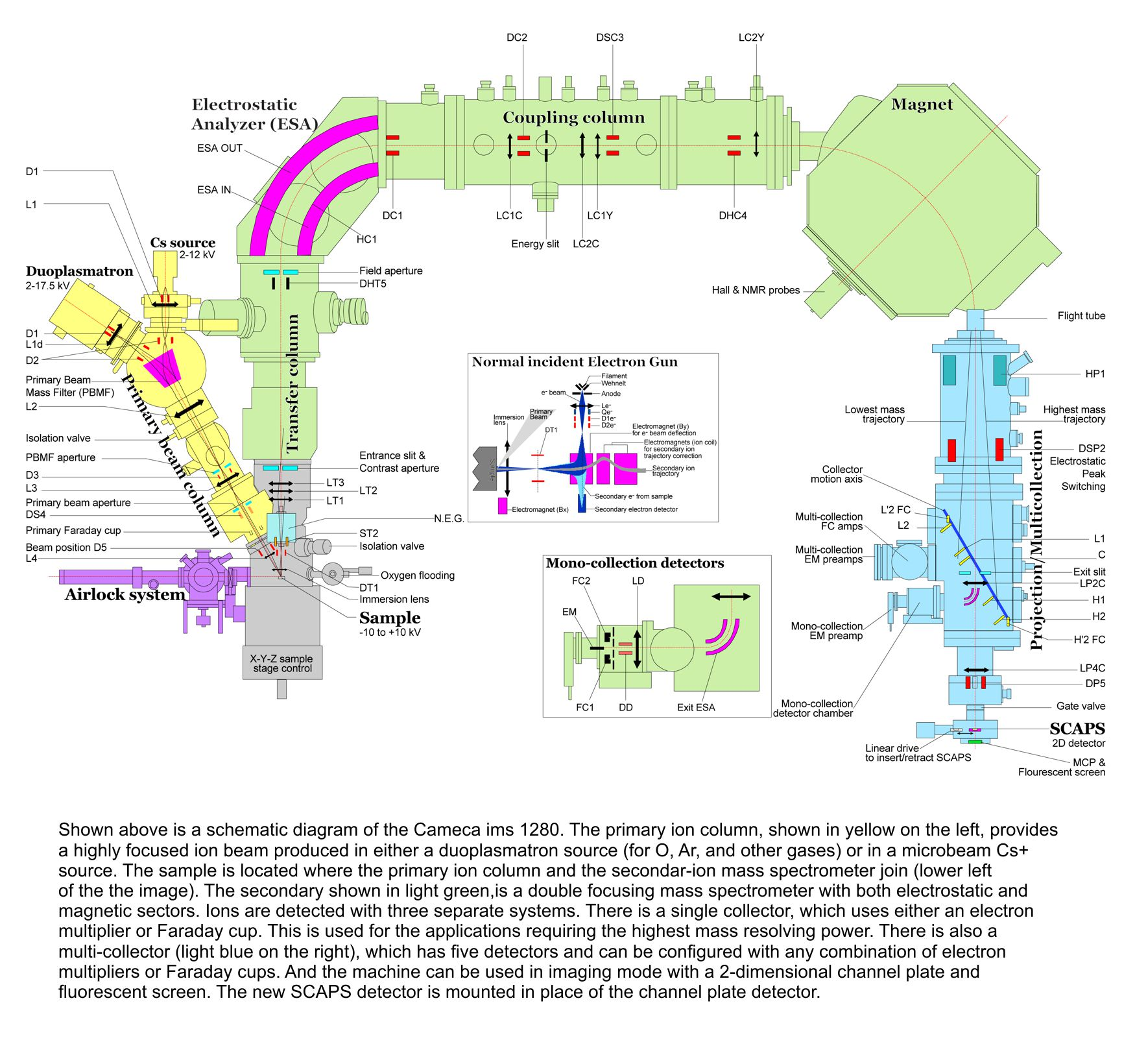 schematic diagram of mass spectrometer and wiring higp/w. m. keck cosmochemistry laboratory ion microbrobe - facility description