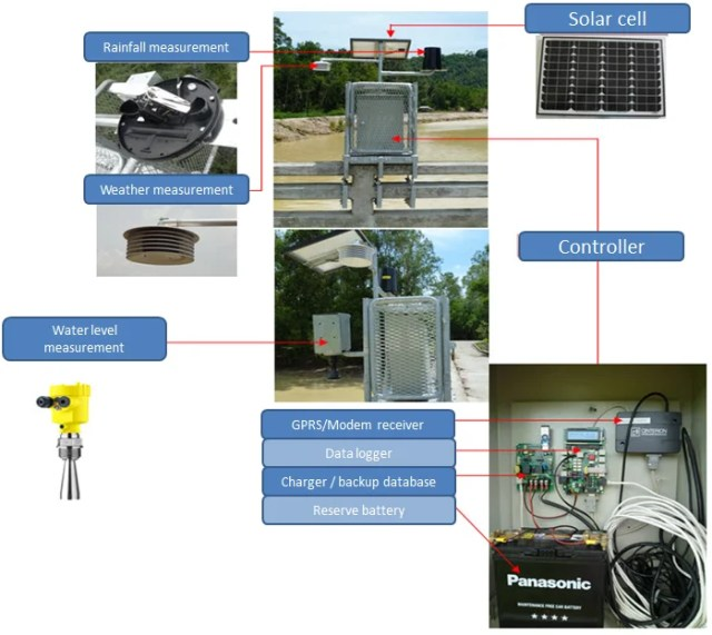 What is Automated Telemetry Station?