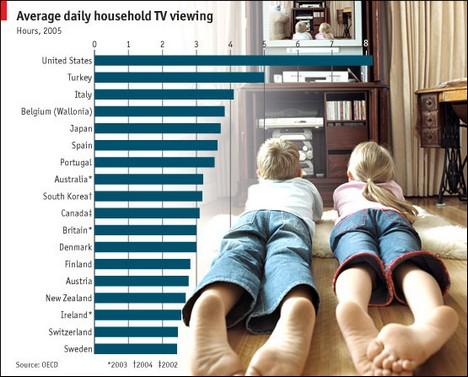 Paljonko ihmiset katsovat eri maissa televisiota?