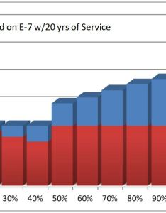 Concurrent retirement and va disability pay also hill  ponton   rh hillandponton