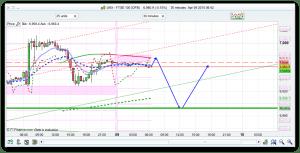 FTSE 100 Trading Help