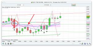 FTSE Day Trading Strategies