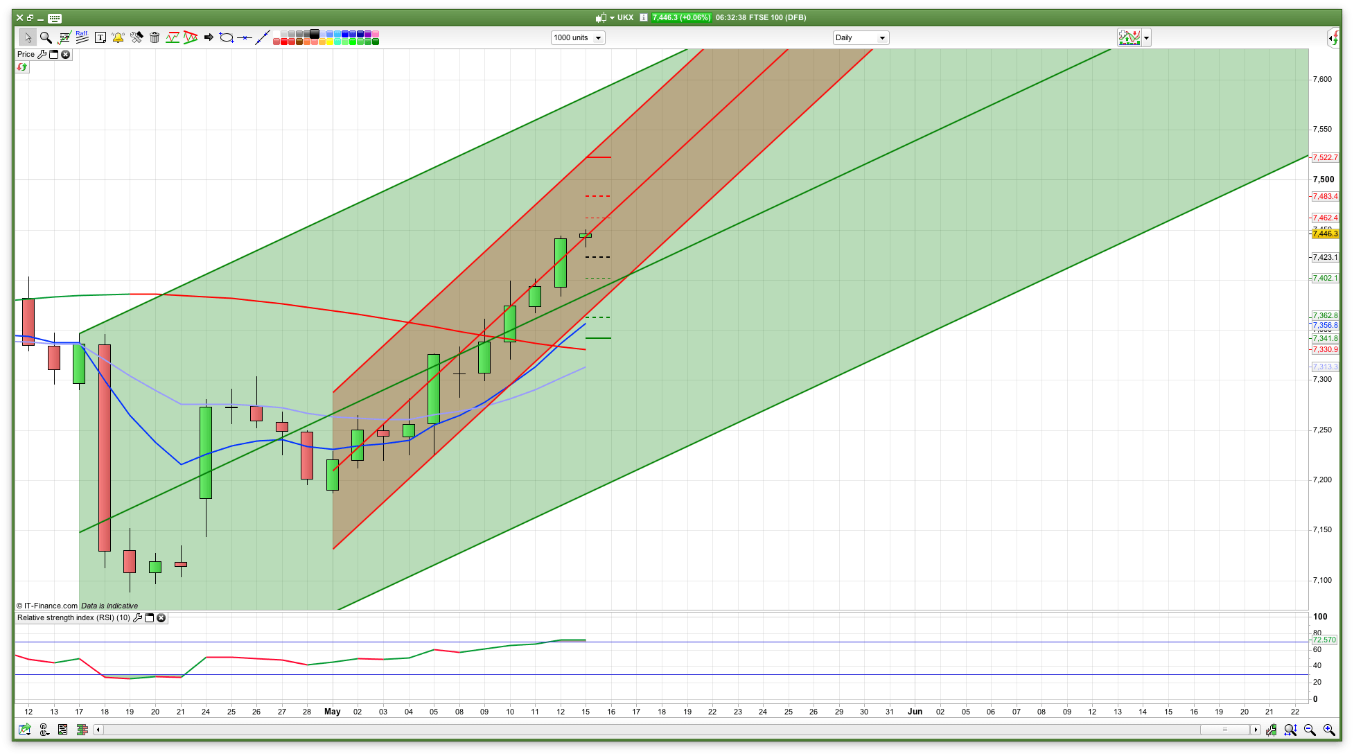 hight resolution of daily ftse 100 trend channels