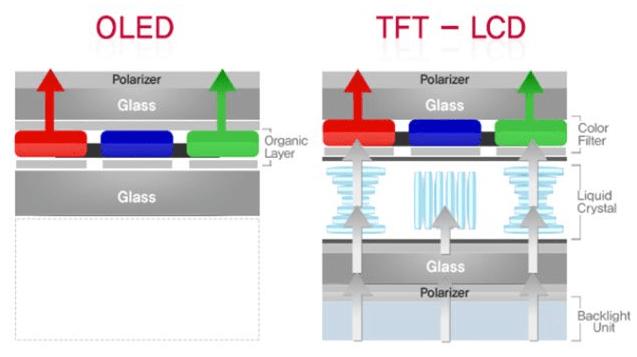 OLED TFT LCD farkı