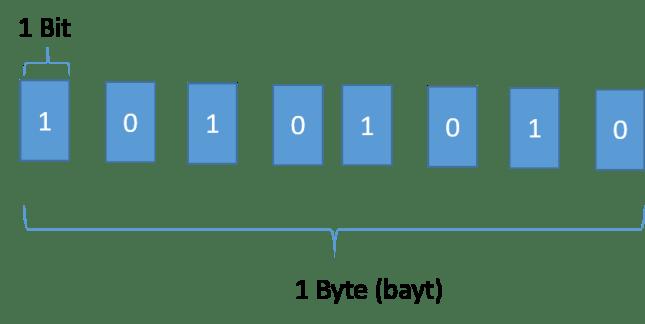 1 bit 8 byte'tır