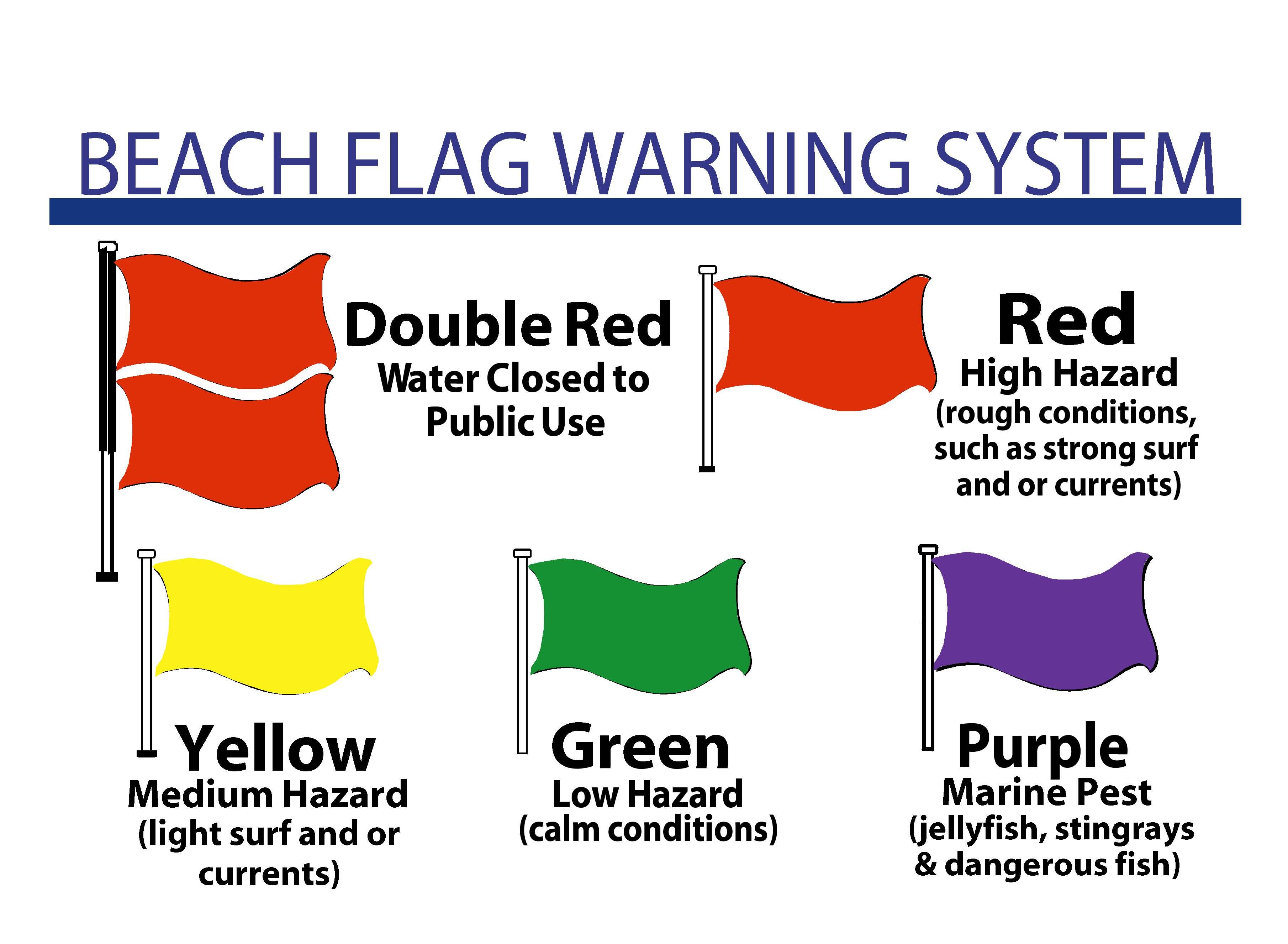 Destin Florida Beach Safety And Flag System