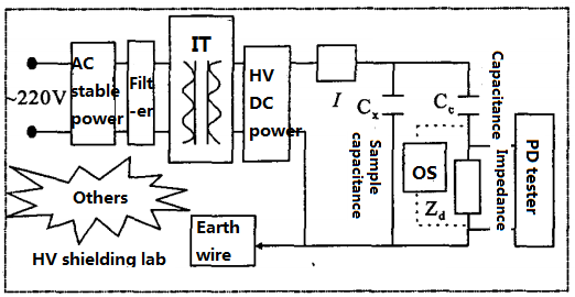 Analysis of Anti-interference for HV Capacitor PD