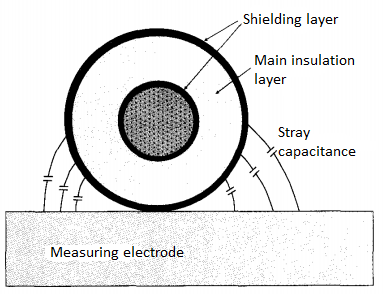 Development of Cable Space Charge Measurement Device