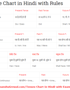 English grammar tense chart in hindi and with example also examples rules formula  exercises rh himanshugrewal