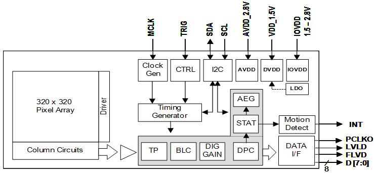 HM01B0 « Himax Technologies, Inc