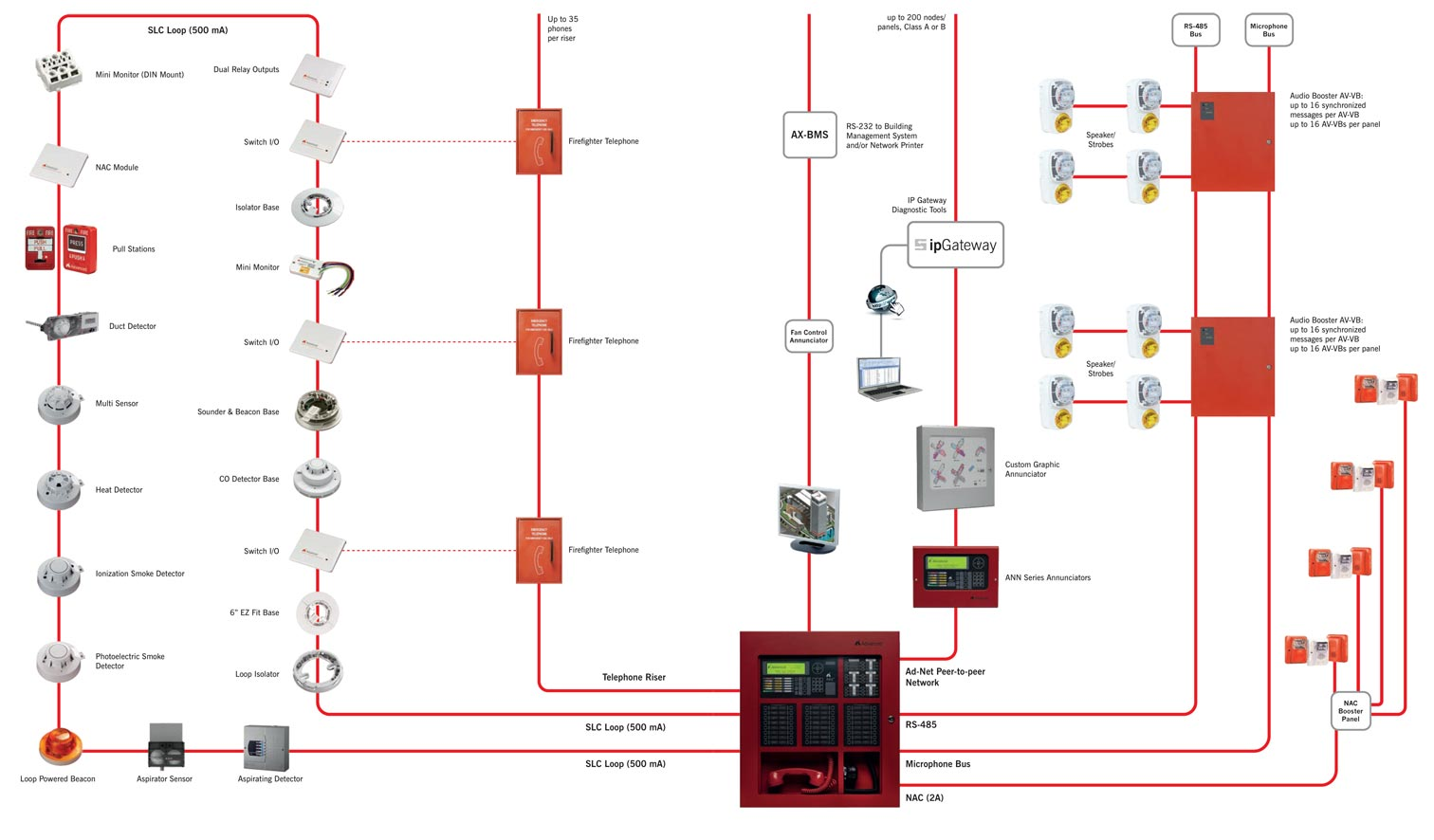 zeta addressable fire alarm wiring diagram 7 pin connector system  himmax electronics corporation