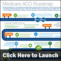 Infographic Medicare Aco Road Map Healthcare Intelligence Network