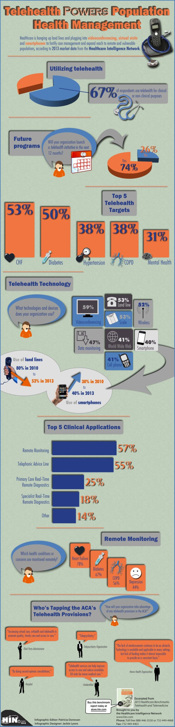 Telehealth Powers Population Health Management Infographic