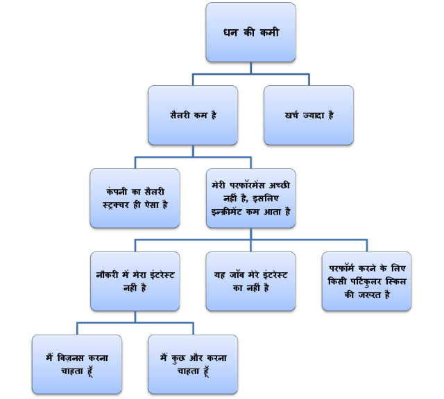how to reduce tension in hindi