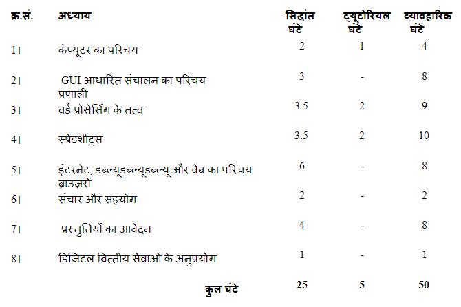 सीसीसी course syllabus इन हिंदी में जानकारी
