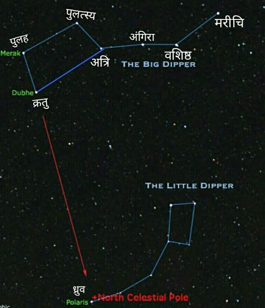 ध्रुव तारा और सप्तर्षि मंडल की पहचान कैसे करे.