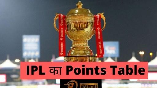 Vivo IPL Ank Talika 2021