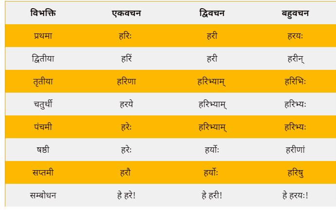 Hari ke shabd roop in Sanskrit