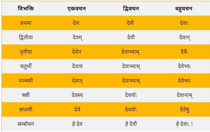 Shabd roop of Dev in Sanskrit