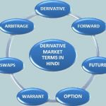 DERIVATIVE MARKET TERMS