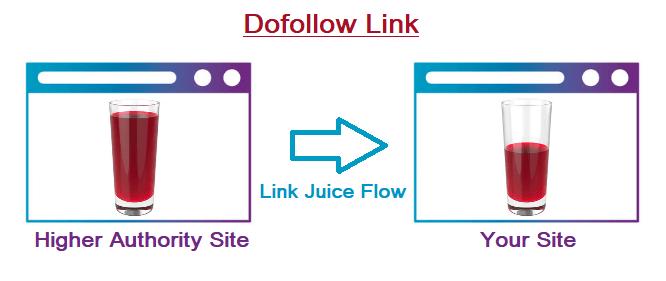 Dofollow Link Kya Hai