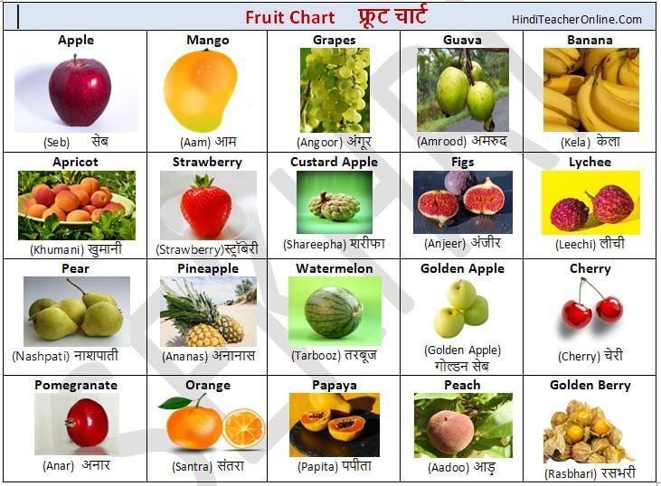 Free Hindi Charts for Kids-Hindi Fruits Chart | Hindi