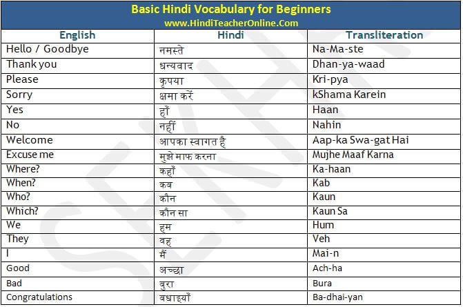 Learn hindi basics