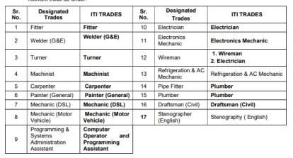 Western-Railway-Bharti-2021