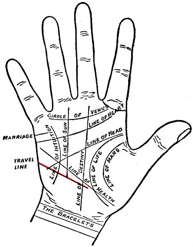 Minor Lines In Palmistry- The Travel Line, Free Palm