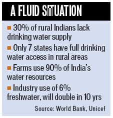 Fluid Situation: Image source: www.hindustantimes.com