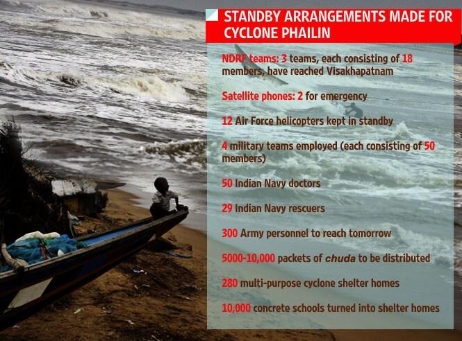 Cyclone Phailin preparedness infographic