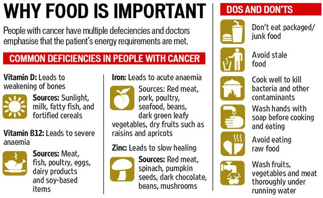 Heres Why Cancer Patients Must Focus On Diet During