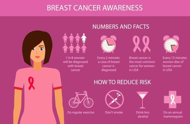 Women take note 6 lifehacks that can help you cut breast cancer risk  health and fitness
