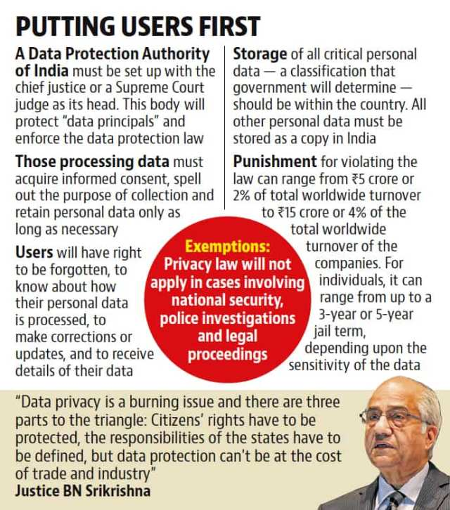 Image result for sri krishna committee on data protection