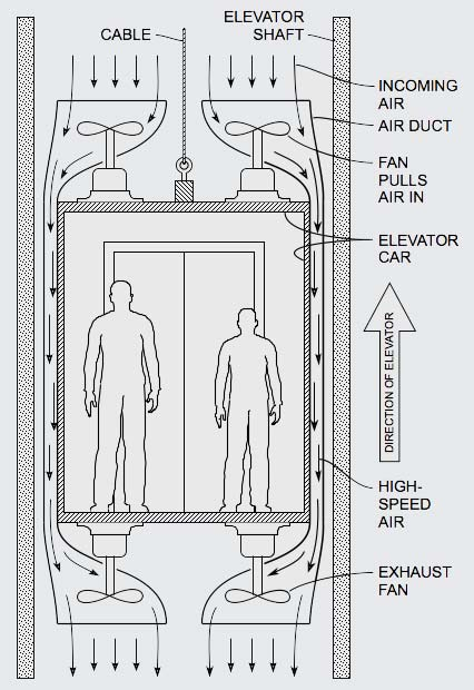 Drag Reduction for Elevators