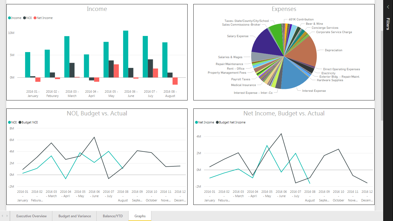 What is Visualization?, Data Visualization, HingePoint, Data Management, Business Intelligence