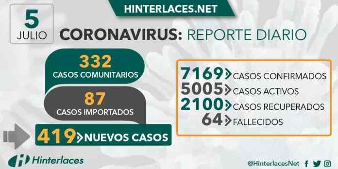 Venezuela registra 1.872 casos en una semana