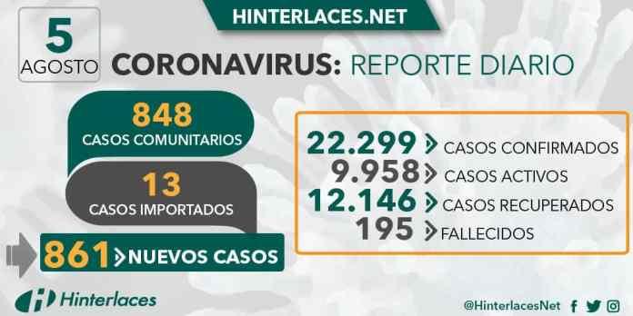 861 contagios y 11 fallecidos