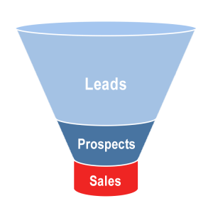 Lead Prospect Funnel Diagram