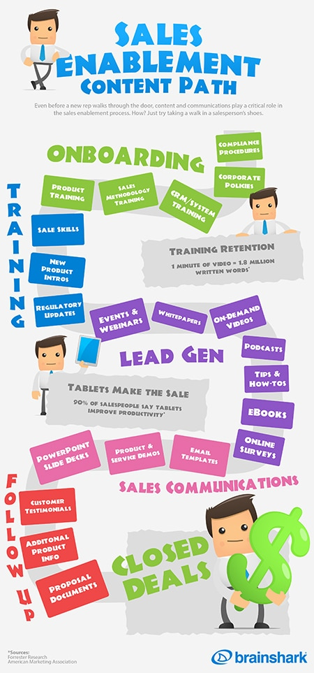 Infographic – The Sales Enablement Content Path