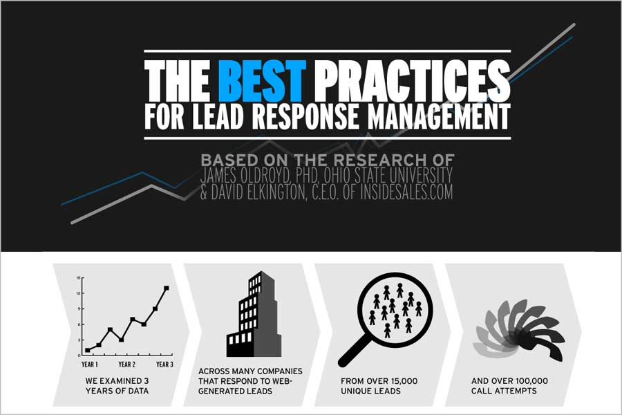 Infographic – The Best Practices for Lead Response Management