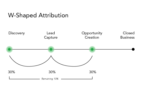 W-Shaped Attribution