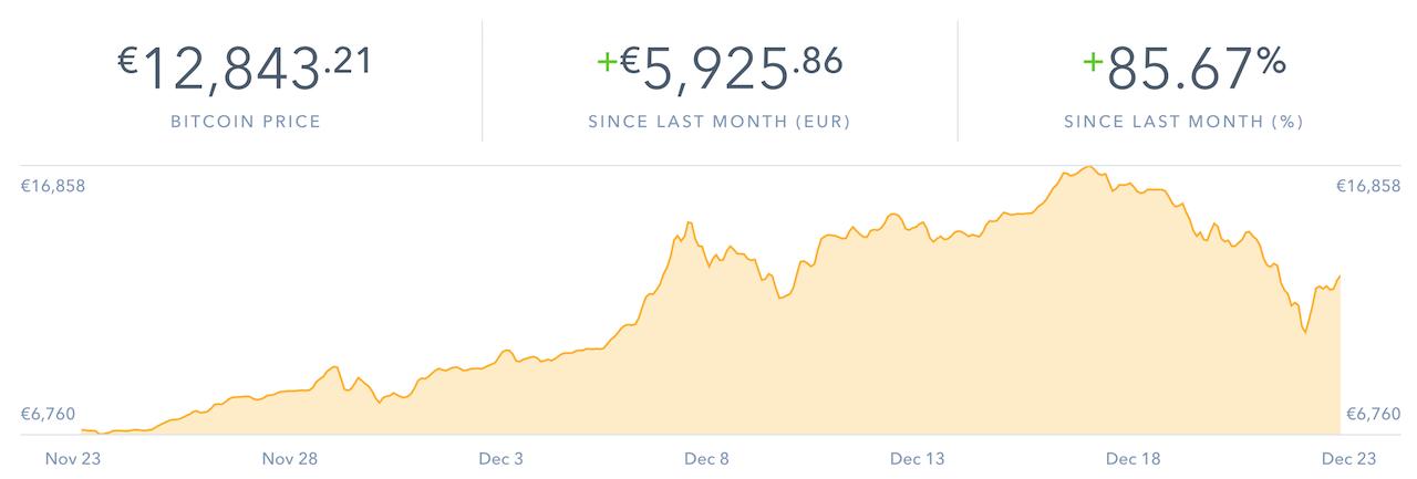 andamento bitcoin