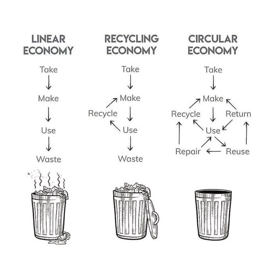 economia circular ilustração