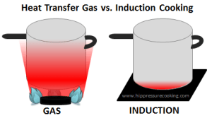 Heat transfer of induction cooking verus cooking on gas