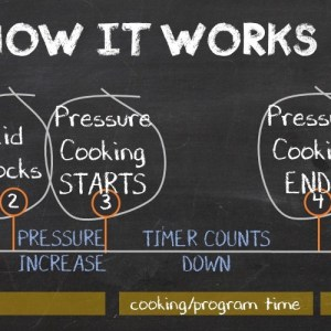 How The Pressure Cooker Works – Pressure Cooking School