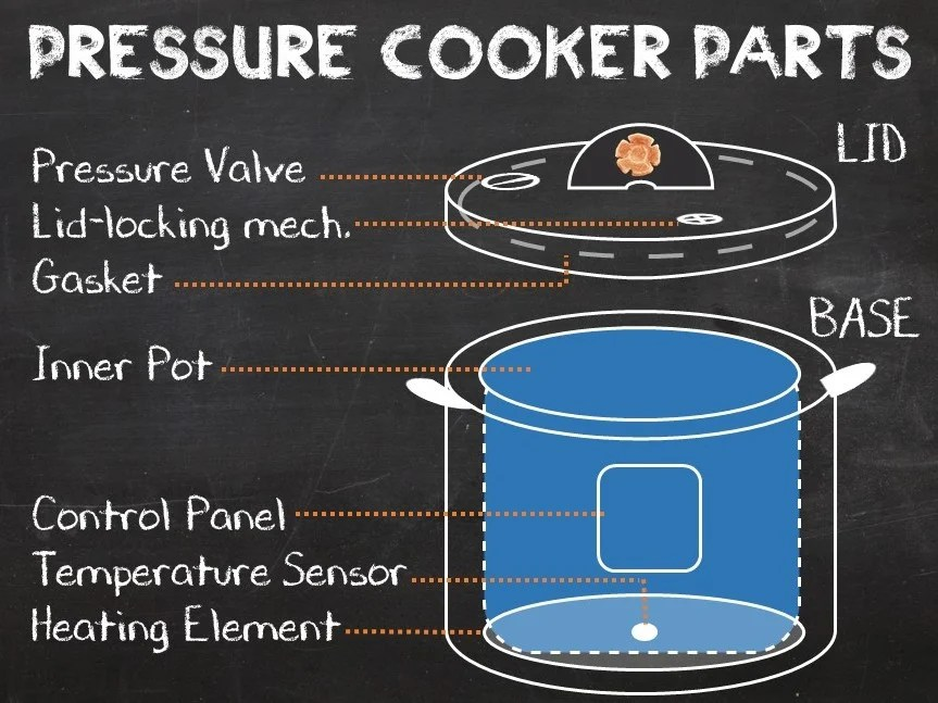 pressure cooker parts - pressure cooking school
