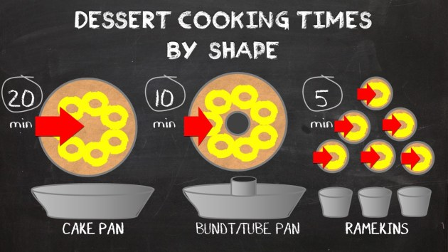 Pressure Cooker Dessert Cooking Time by Shape