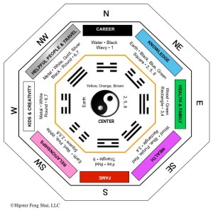 Ask Hipster –  Compass Directions and Bagua in Southern Hemisphere